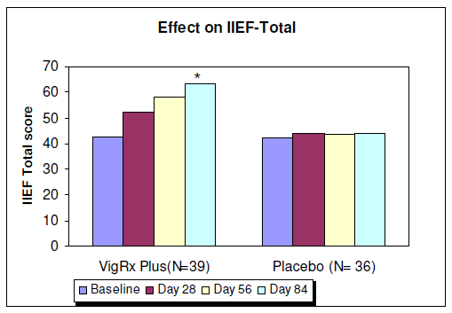 A simple chart illustrates the satisfaction obtained by the VigRX Plus group VS the placebo group at the end of the study period of 84 days.